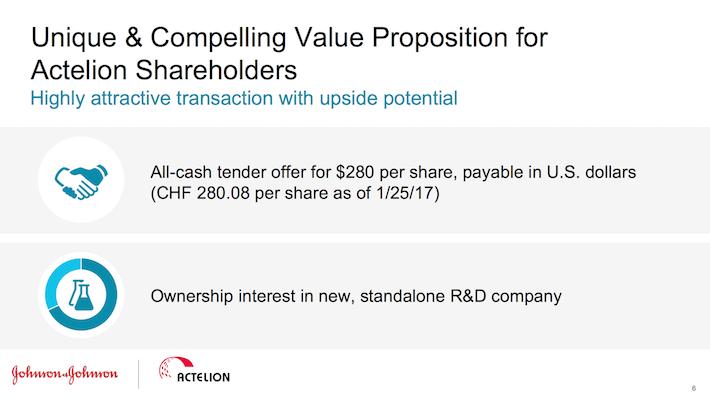 JNJ Unique & Compelling Value Proposition for Actelion Shareholders