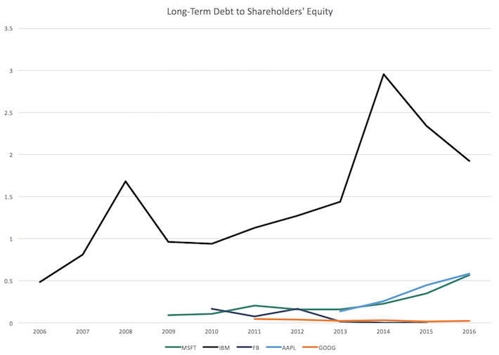 Long-Term Debt to Shareholders' Equity