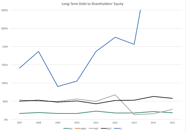 Long-Term Debt to Shareholders' Equity (Zoomed)