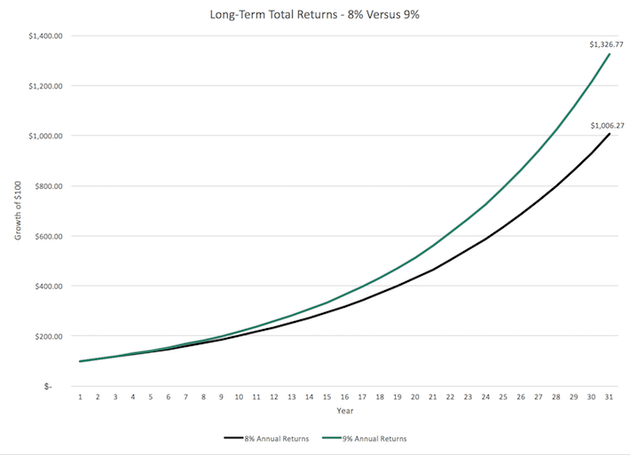 Long-Term Total Returns
