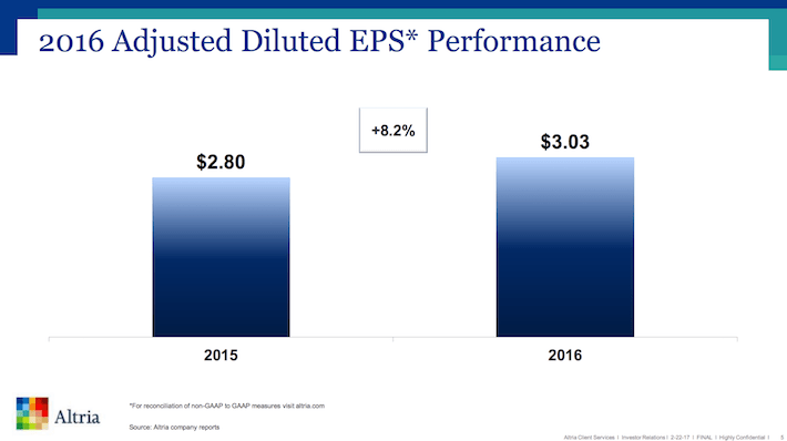 MO 2016 Adjusted Diluted EPS Performance