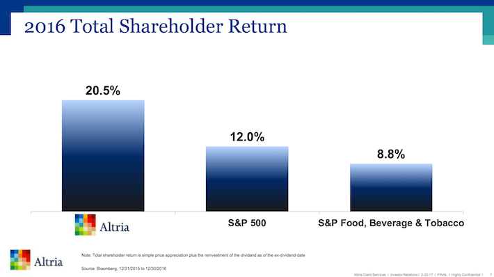 MO 2016 Total Shareholder Return