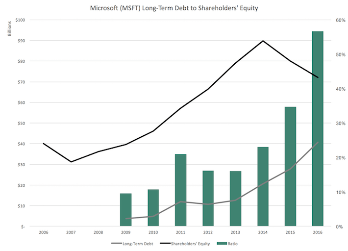 Microsoft Long-Term Debt to Shareholders' Equity