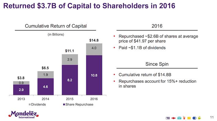 Mondelez Returns 3.7B of Capital to Shareholders in 2016