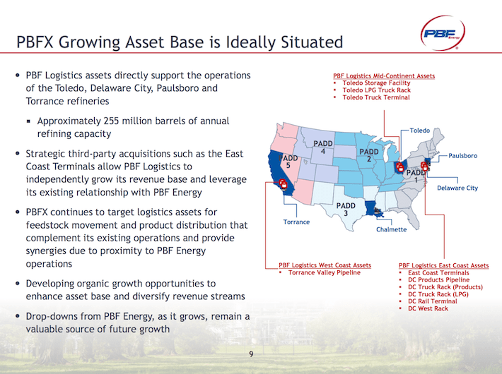 PBF PBFX Growing Asset Base is Ideally Situated