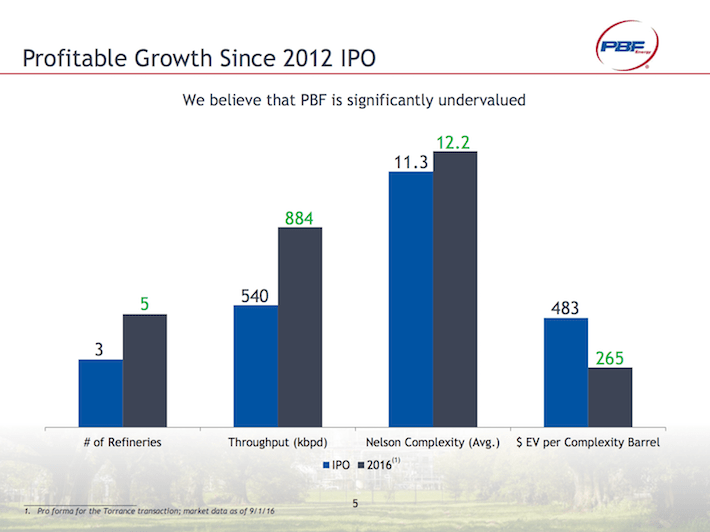 PBF Profitable Growth Since 2012 IPO