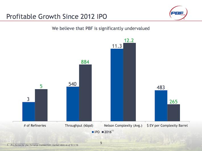 PBF Profitable Growth Since 2012 IPO