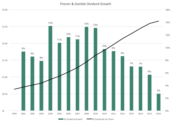 PG Procter & Gamble Dividend Growth