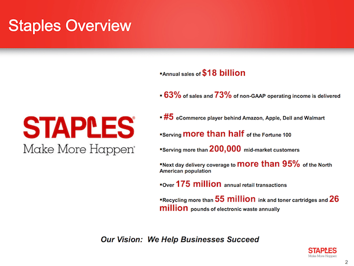 SPLS Staples Overview