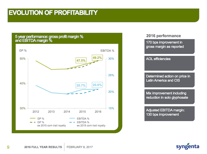 SYT Evolution of Profitability