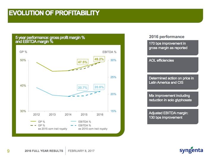 SYT Evolution of Profitability
