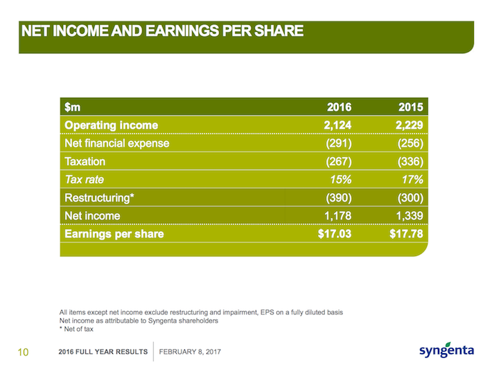 SYT Net Income and Earnings Per Share