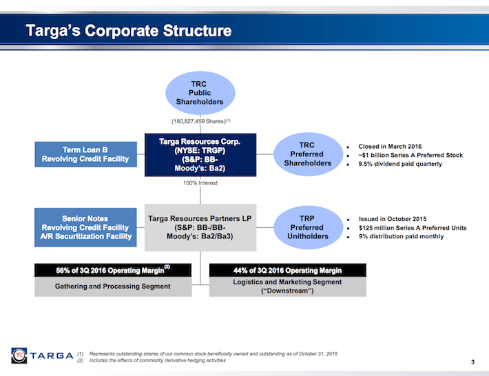 TGRP Targa's Corporate Structure