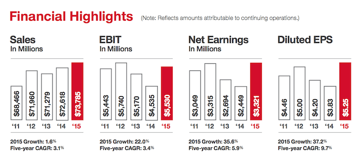 TGT Financial Highlights