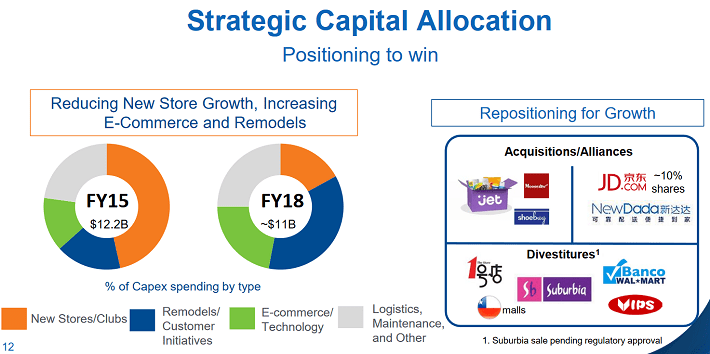 Wal-Mart Strategic Capital Allocation