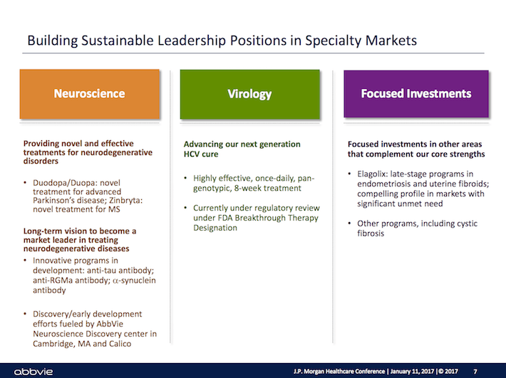 ABBV Building Sustainable Leadership Positions in Specialty Markets