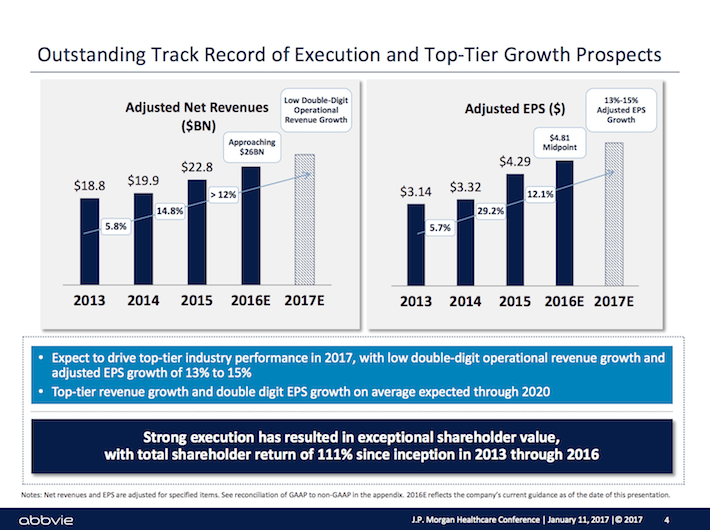 ABBV Outstanding Track Record of Execution and Top-Tier Growth Prospects