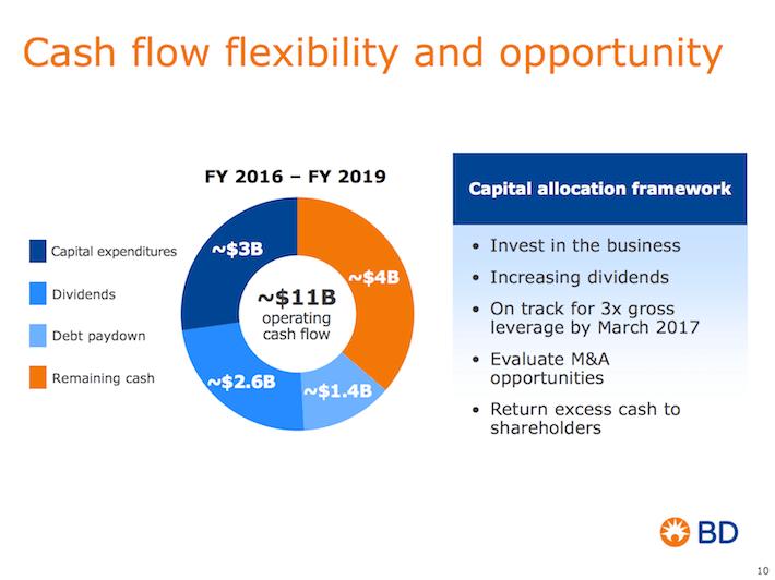 BDX Cash Flow Flexibility and Opportunity