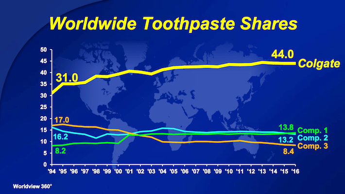 CL Worldwide Toothpaste Shares