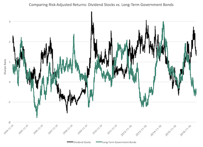 Comparing Risk-Adjusted Returns - Dividend Stocks vs. Long-Term Government Bonds