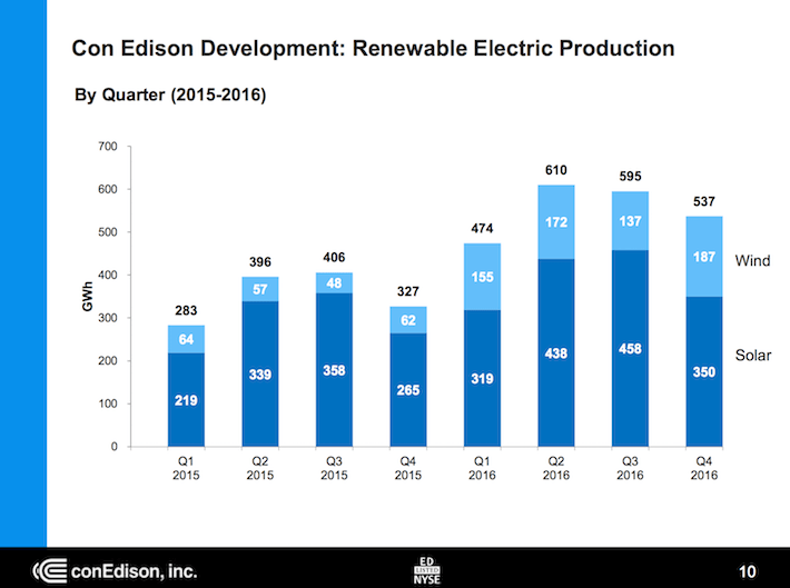 ED Con Edison Development - Renewable Electric Production