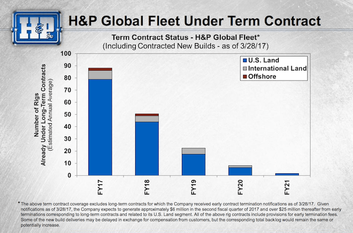 HP H&P Global Fleet Under Term Contract
