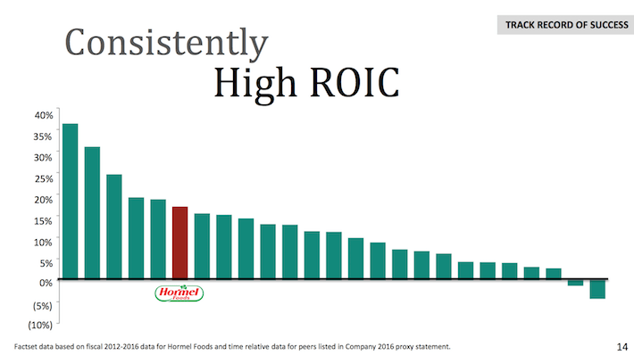 HRL Consistently High ROIC