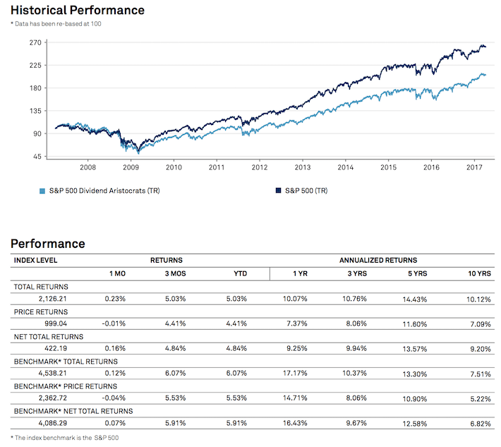 Historical Performance of the Dividend Aristocrats
