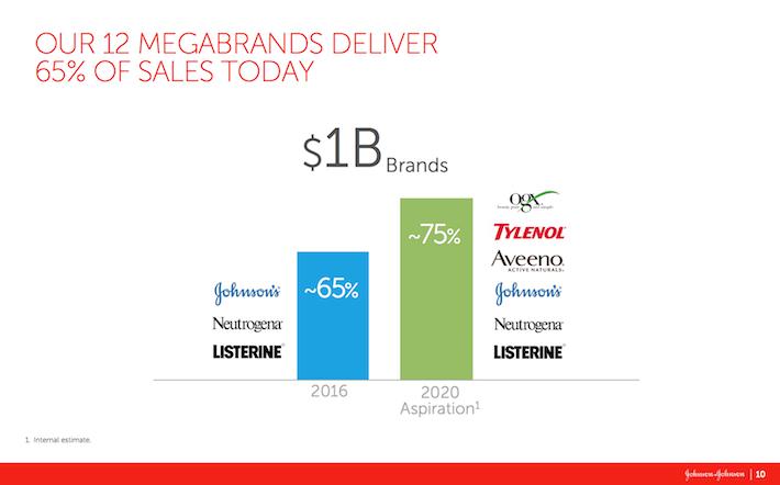 JNJ Our 12 Megabrands Deliver 65% of Sales Today