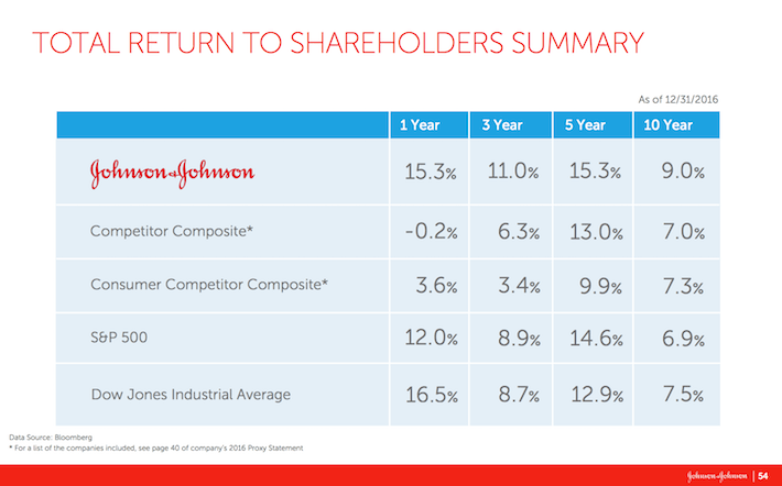 JNJ Total Return to Shareholders Summary