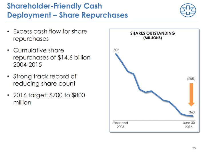 KMB Shareholder-Friendly Cash Deployment - Share Repurchases
