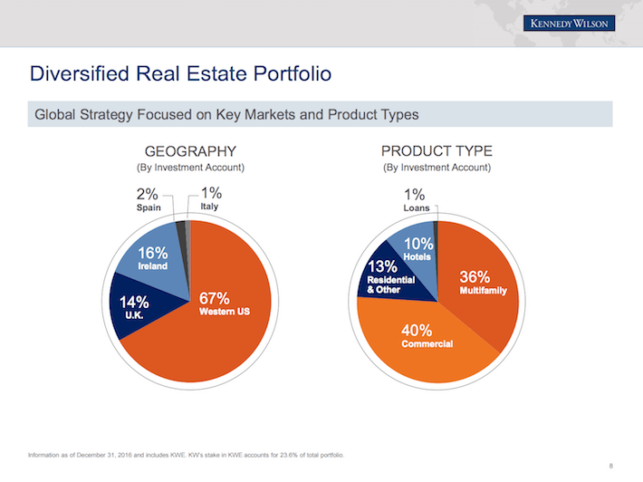 KW Diversified Real Estate Portfolio
