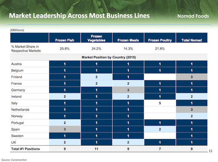 NOMD Market Leadership Across Most Business Lines