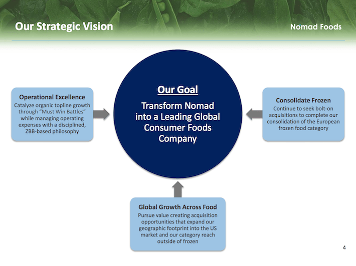 NOMD Our Strategic Vision