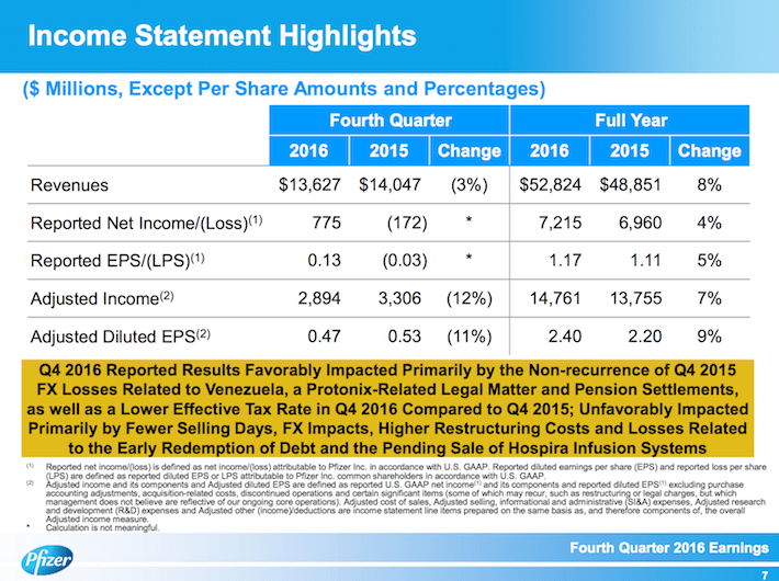 PFE Income Statement Highlights