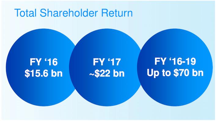 PG Total Shareholder Return