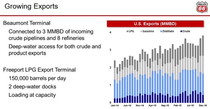 PSX Exports