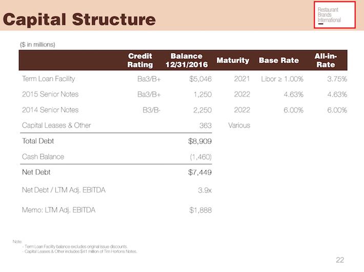 QSR Capital Structure