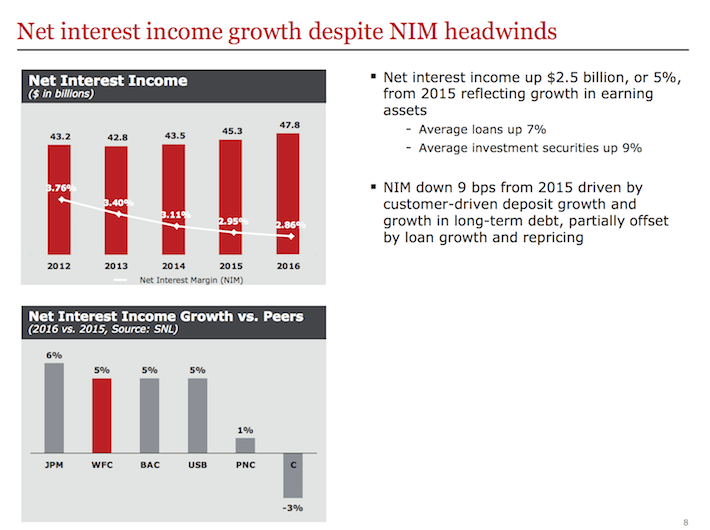 WFC Net Interest Income Growth Despite NIM Headwinds