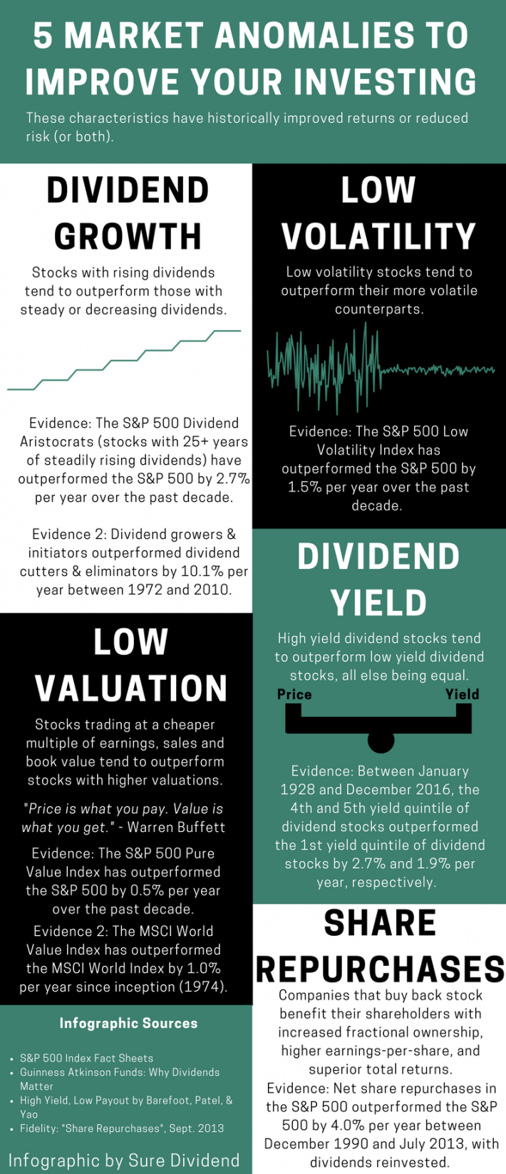8 Rules of Dividend Investing Infographic