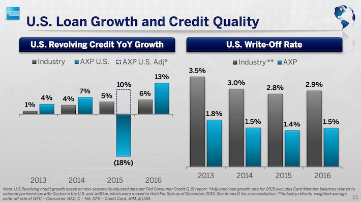 AXP American Express U.S. Loan Growth and Credit Quality
