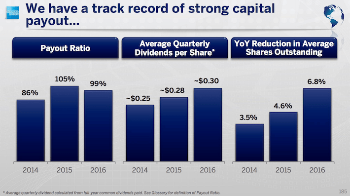 AXP American Express We Have A Track Record of Strong Capital Payout