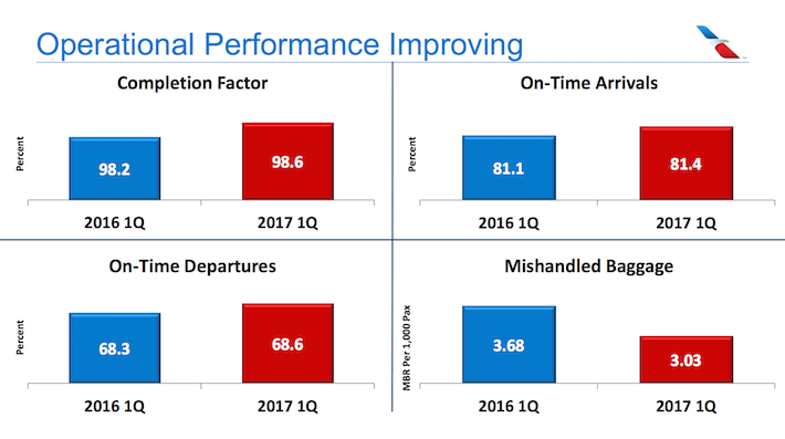 American Airlines AAL Operational Performance Improving