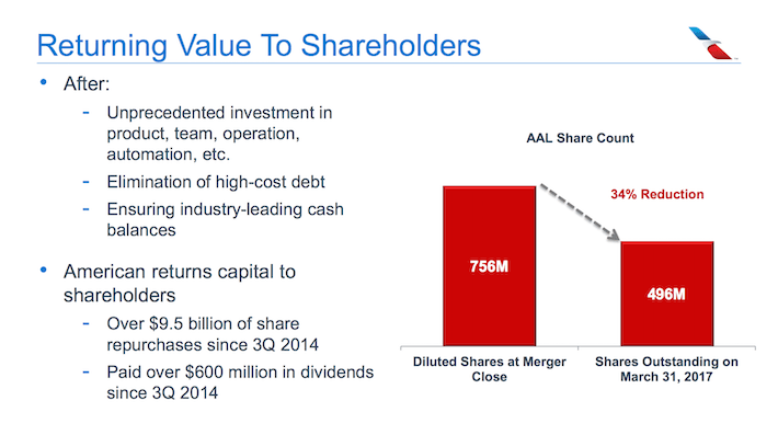 American Airlines AAL Returning Value to Shareholders