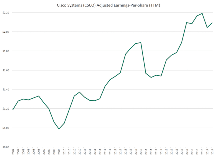 Cisco Systems Adjusted Earnings-Per-Share
