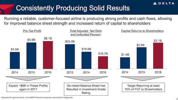 DAL Delta Air Lines Consistently Producing Solid Results