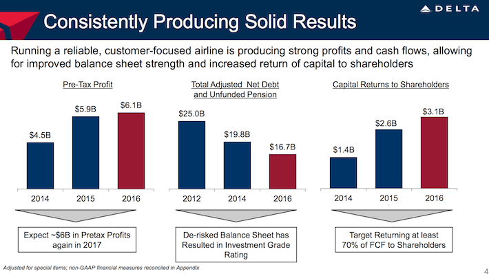 Delta Air Lines DAL Consistently Producing Solid Results