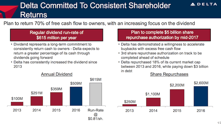Delta Air Lines DAL Delta Committed to Consistent Shareholder Returns