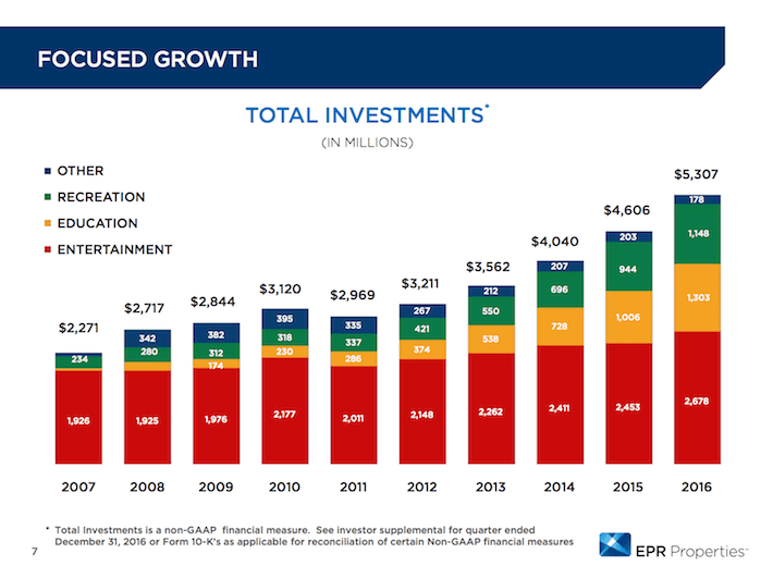 EPR Properties Focused Growth