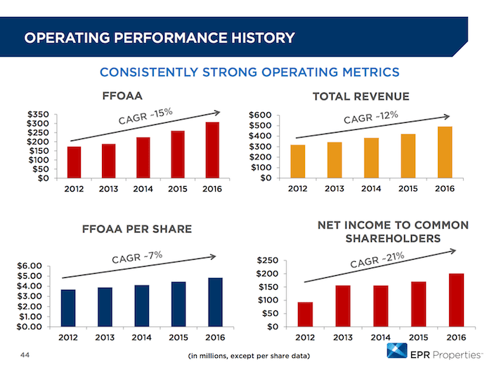EPR Properties Operating Performance History